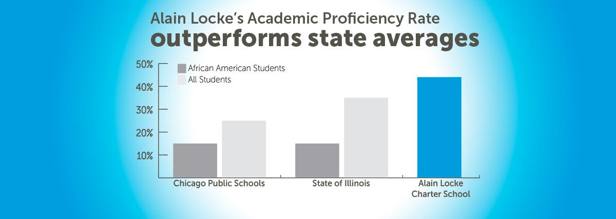 ALCS Proficiency Chart